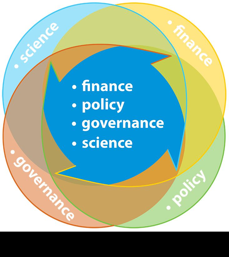 Finance Policy Governance Science