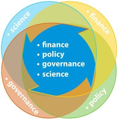 RCCP - finance, policy, governance, science